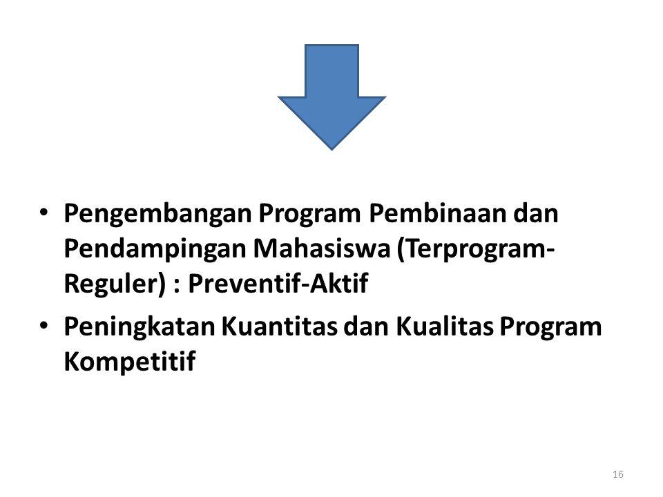 Pengembangan Program Pembinaan dan Pendampingan Mahasiswa (Terprogram- Reguler) : Preventif-Aktif Peningkatan Kuantitas dan Kualitas Program Kompetitif 16