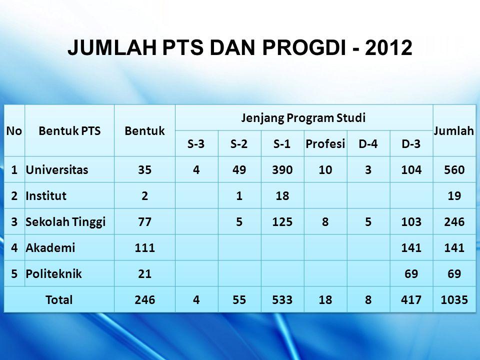 JUMLAH PTS DAN PROGDI - 2012