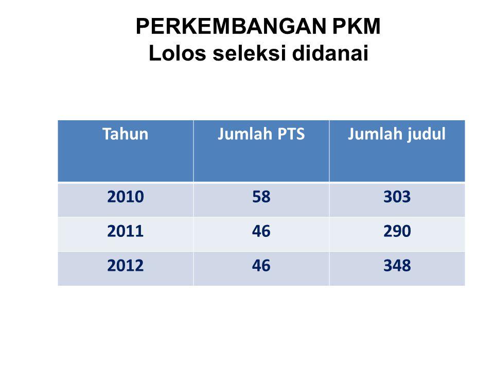 PERKEMBANGAN PKM Lolos seleksi didanai TahunJumlah PTSJumlah judul 201058303 201146290 201246348