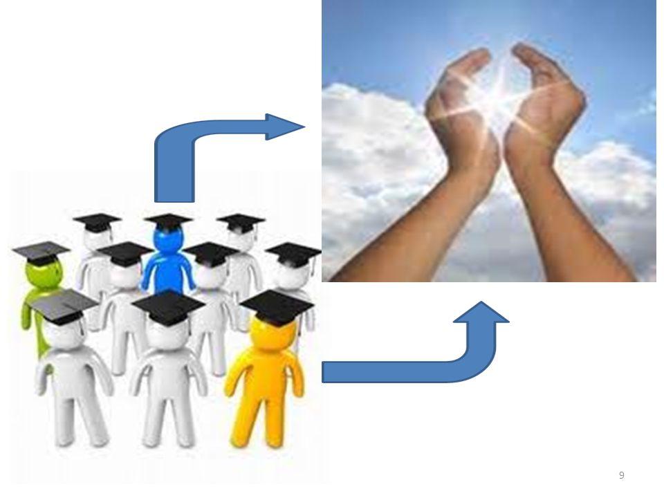 PROGRAM KREATIFITAS MAHASISWA (PKM) Tujuan : Meningkatkan kualitas mahasiswa agar dapat menjadi anggota masyarakat yang memiliki kemampuan akademis dan/atau profesional yang dapat menerapkan, mengembangkan dan meyebarluaskan ilmu pengetahuan, teknologi dan atau kesenian serta memperkaya budaya nasional.