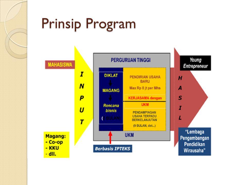 Prinsip Program