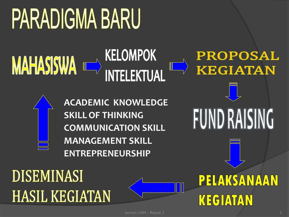ACADEMIC KNOWLEDGE SKILL OF THINKING COMMUNICATION SKILL MANAGEMENT SKILL ENTREPRENEURSHIP 3iswoyo USM / Rayon I