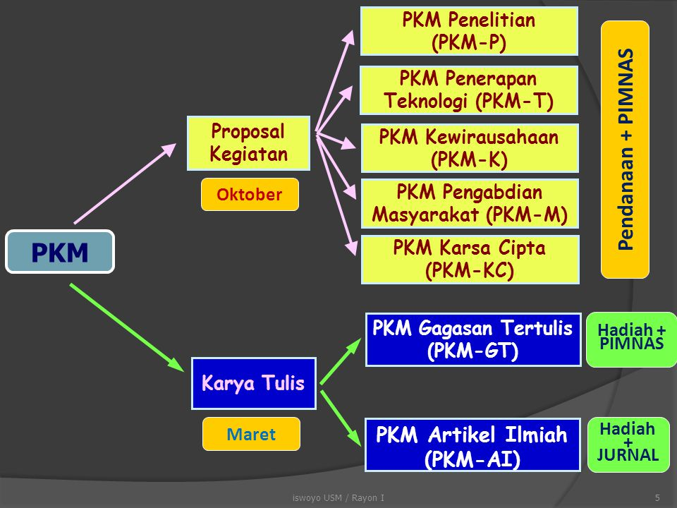 Baca dan pahami buku panduan yang disediakan Paham: perbedaan substansi antara PKM-KT dengan PKM yang lain, serta bentuk-bentuk karya penulisan yang lain Paham: aturan tentang yang diijinkan dan yang tidak diijinkan , misalnya jumlah halaman, sumber penulisan Paham: kelengkapan yang harus disertakan Patuhi: format dan sistematika penulisan yang telah ditetapkan Modal Dasar Penyusunan Artikel PKM-AI dan PKM-GT Modal Dasar Penyusunan Artikel PKM-AI dan PKM-GT 15iswoyo USM / Rayon I