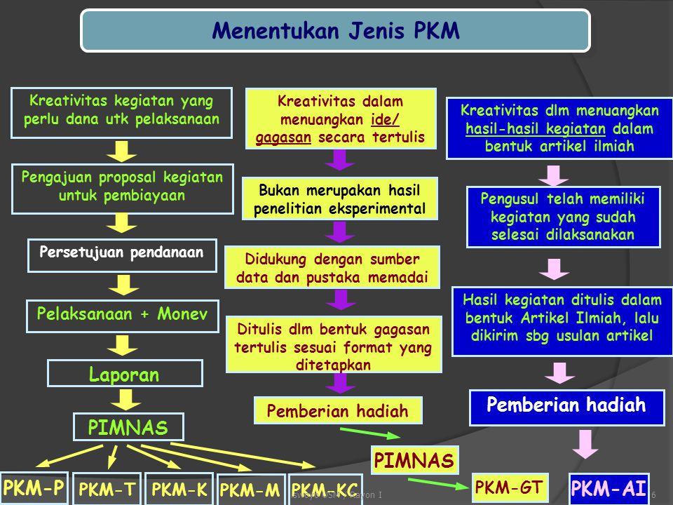 PKM PKM Gagasan Tertulis (PKM-GT) Karya Tulis Proposal Kegiatan PKM Penelitian (PKM-P) PKM Artikel Ilmiah (PKM-AI) PKM Penerapan Teknologi (PKM-T) PKM Kewirausahaan (PKM-K) PKM Pengabdian Masyarakat (PKM-M) Oktober Maret Pendanaan + PIMNAS Hadiah + PIMNAS Hadiah + JURNAL PKM Karsa Cipta (PKM-KC) 5iswoyo USM / Rayon I