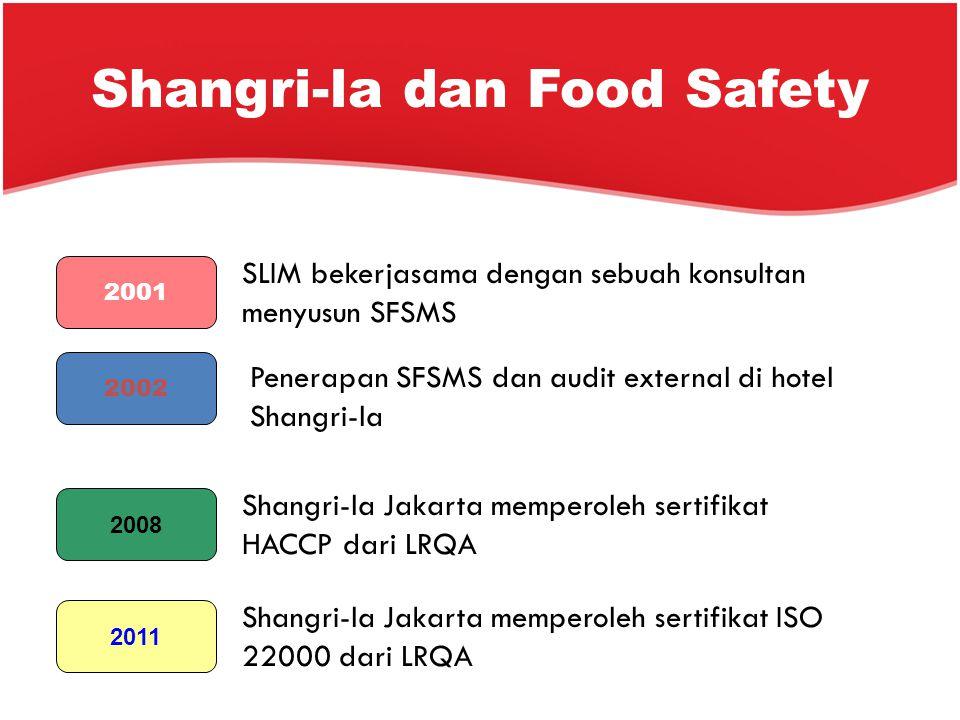Shangri-la dan Food Safety 2001 2002 2008 2011 SLIM bekerjasama dengan sebuah konsultan menyusun SFSMS Penerapan SFSMS dan audit external di hotel Sha