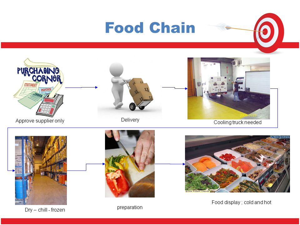 Food Chain Approve supplier only Delivery Cooling truck needed Dry – chill - frozen preparation Food display ; cold and hot