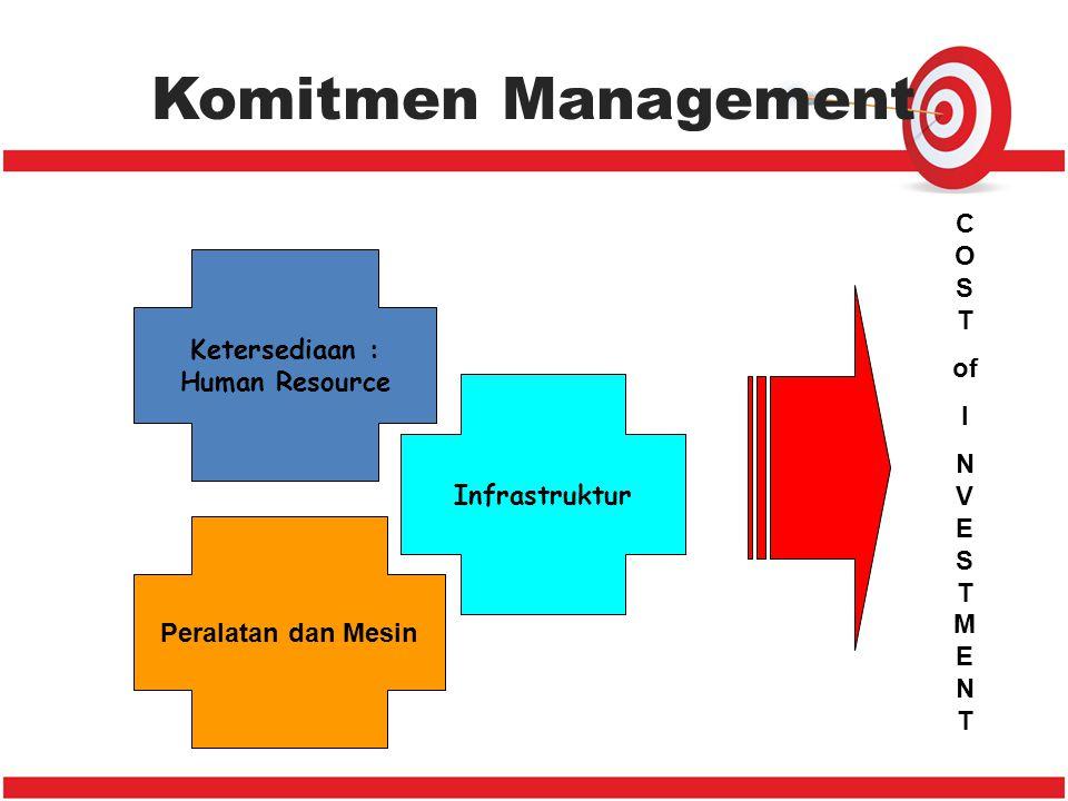 Komitmen Management Peralatan dan Mesin Infrastruktur Ketersediaan : Human Resource C O S T of I N VES T M E N T
