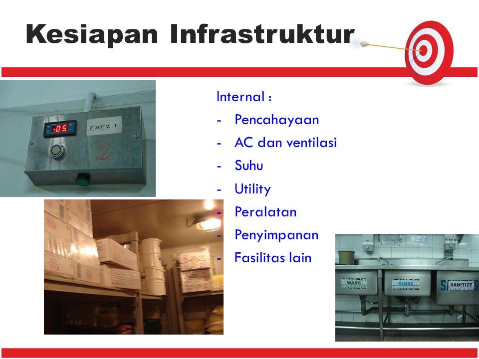 Kesiapan Infrastruktur Internal : -Pencahayaan -AC dan ventilasi -Suhu -Utility -Peralatan -Penyimpanan -Fasilitas lain