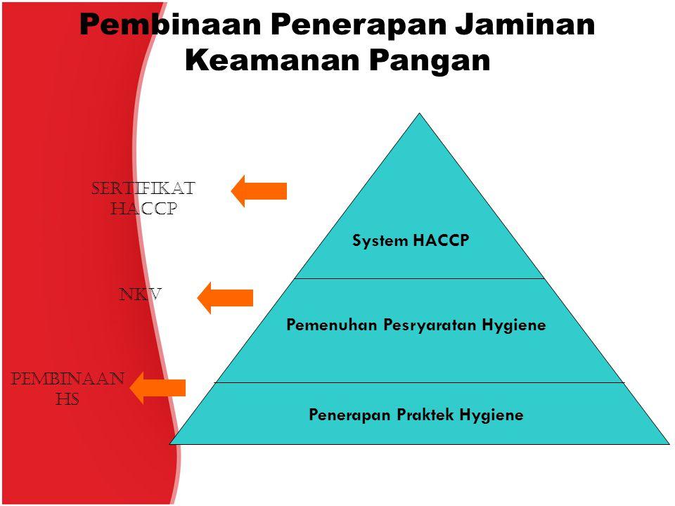 Pembinaan Penerapan Jaminan Keamanan Pangan Penerapan Praktek Hygiene Pemenuhan Pesryaratan Hygiene System HACCP NKV Sertifikat HACCP Pembinaan HS