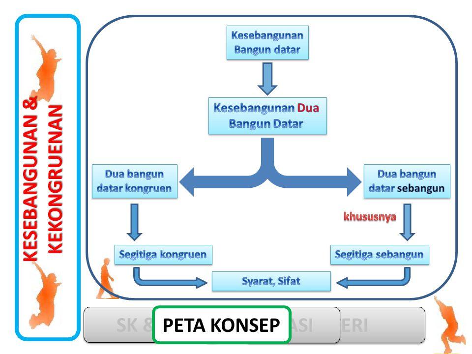 MATERI KESEBANGUNAN & KEKONGRUENAN SK & KD SIMULASI PETA KONSEP
