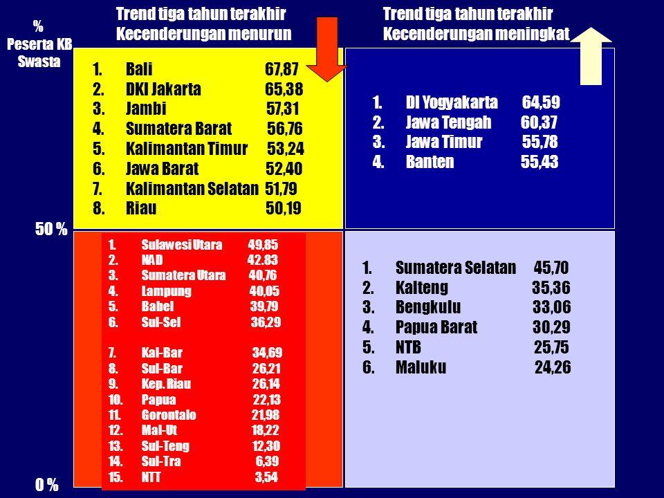 1.Bali 67,87 2.DKI Jakarta 65,38 3.Jambi 57,31 4.Sumatera Barat 56,76 5.Kalimantan Timur 53,24 6.Jawa Barat 52,40 7.Kalimantan Selatan 51,79 8.Riau 50,19 50 % % Peserta KB Swasta 0 % Trend tiga tahun terakhir Kecenderungan menurun Trend tiga tahun terakhir Kecenderungan meningkat 1.Sulawesi Utara 49,85 2.NAD 42.83 3.Sumatera Utara 40,76 4.Lampung 40,05 5.Babel 39,79 6.Sul-Sel 36,29 7.Kal-Bar 34,69 8.Sul-Bar 26,21 9.Kep.