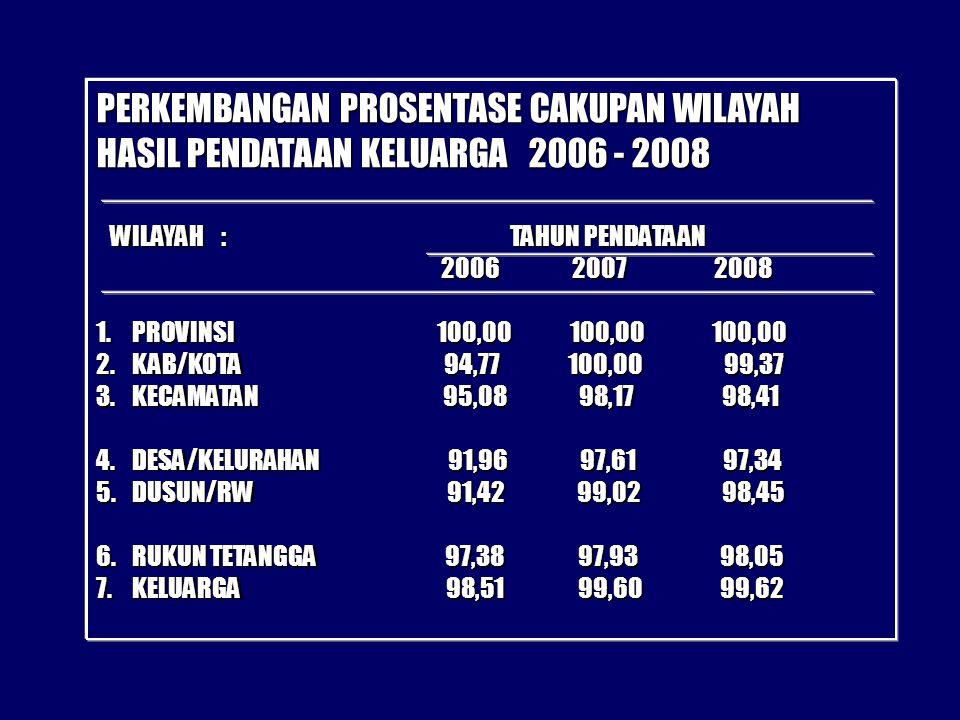 PERKEMBANGAN PROSENTASE CAKUPAN WILAYAH HASIL PENDATAAN KELUARGA 2006 - 2008 WILAYAH : TAHUN PENDATAAN WILAYAH : TAHUN PENDATAAN 2006 2007 2008 2006 2007 2008 1.PROVINSI 100,00 100,00 100,00 2.KAB/KOTA 94,77 100,00 99,37 3.KECAMATAN 95,08 98,17 98,41 4.DESA/KELURAHAN 91,96 97,61 97,34 5.DUSUN/RW 91,42 99,02 98,45 6.RUKUN TETANGGA 97,38 97,93 98,05 7.KELUARGA 98,51 99,60 99,62