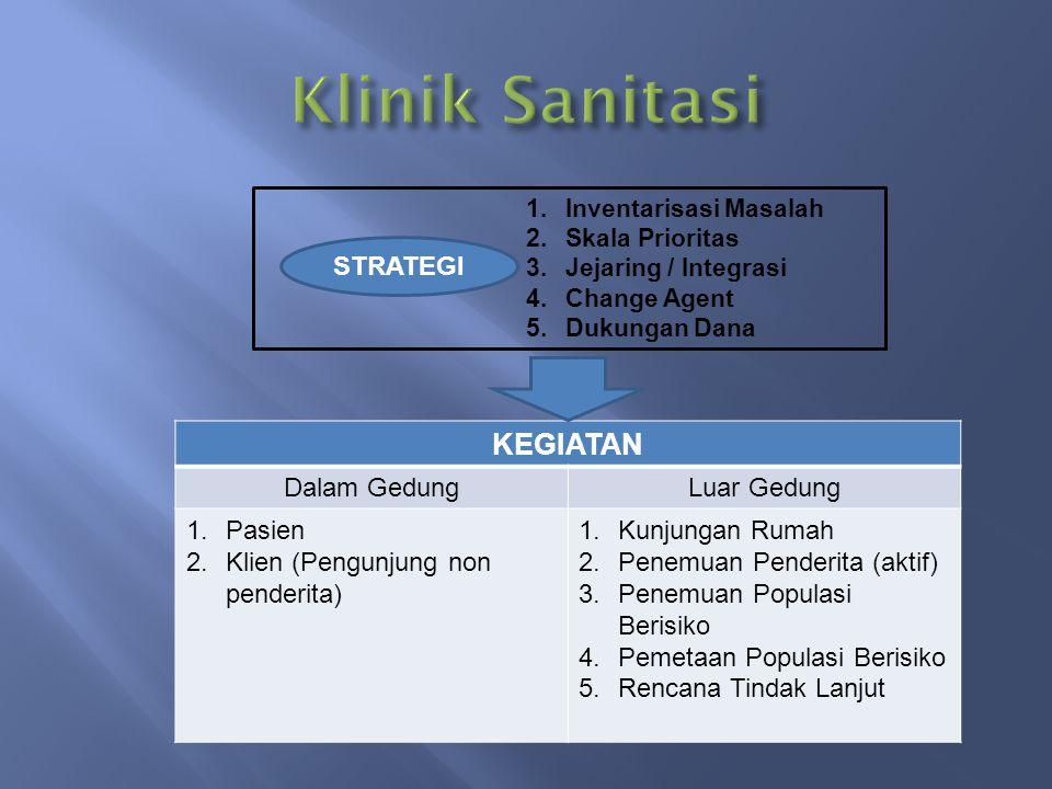 1.Inventarisasi Masalah 2.Skala Prioritas 3.Jejaring / Integrasi 4.Change Agent 5.Dukungan Dana STRATEGI KEGIATAN Dalam GedungLuar Gedung 1.Pasien 2.K