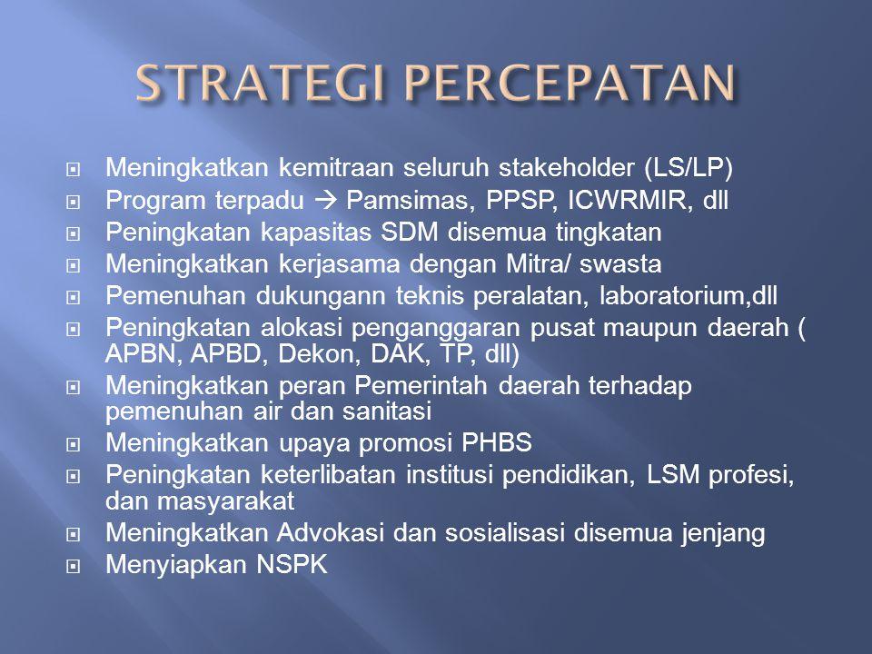  Meningkatkan kemitraan seluruh stakeholder (LS/LP)  Program terpadu  Pamsimas, PPSP, ICWRMIR, dll  Peningkatan kapasitas SDM disemua tingkatan 
