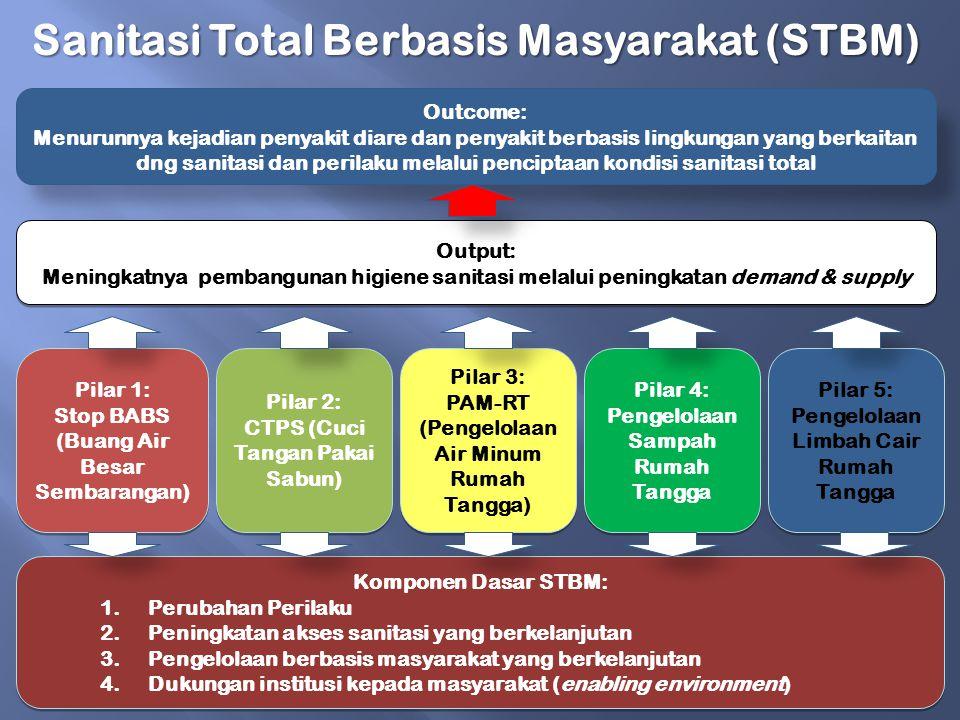  Penggunaan metil bromida,di KKP untuk fumigasi kapal (DILARANG/BAN)  Meningkatnya limbah B3 Penggunaan B3 pada mainan anak-anak  Meningkatnya limbah elektronik (e-waste)  Banyaknya penggunaan merkuri untuk pertambangan emas tradisional (PETI/PETRA) PETI (INDIKASI MERKURI) ATAU PENGGUNAAN BAHAN KIMIA LAINNYA YANG MENCEMARI LINGKUNGAN
