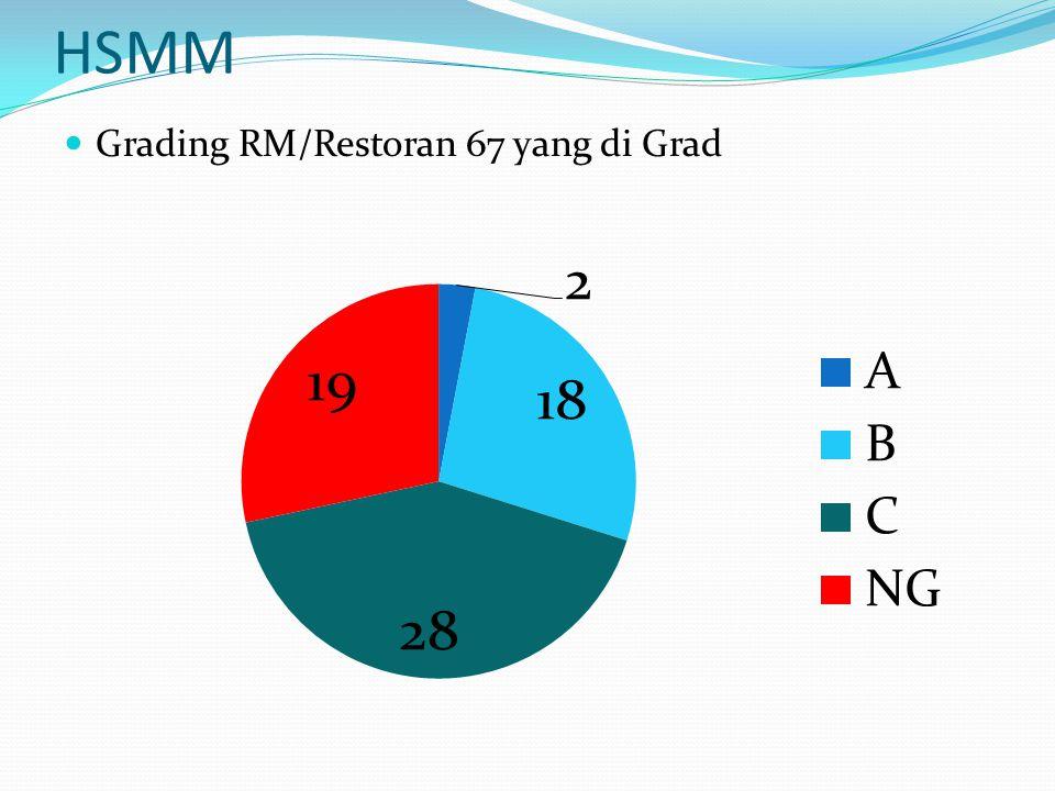 HSMM Grading RM/Restoran 67 yang di Grad