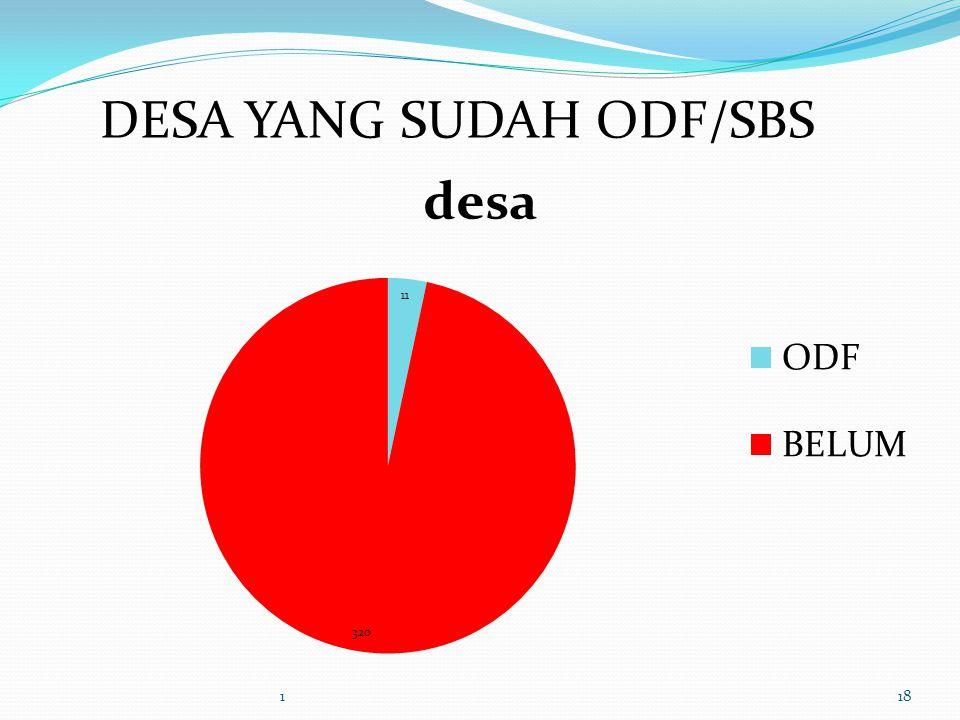 118 DESA YANG SUDAH ODF/SBS