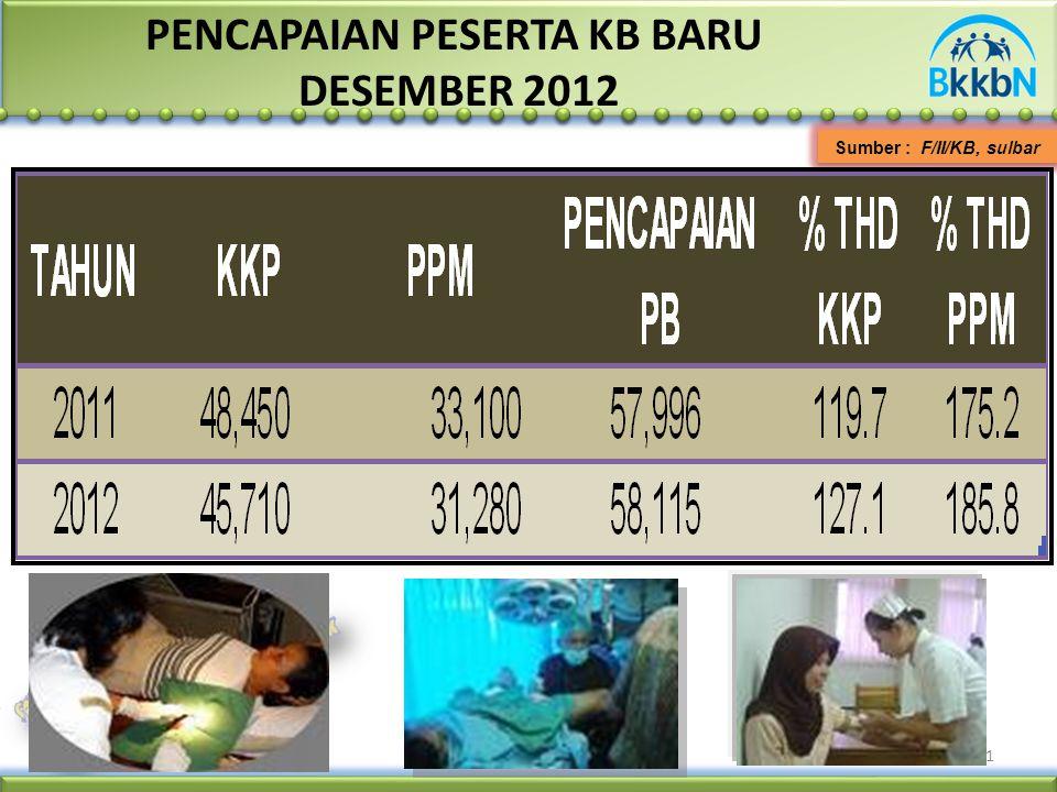 Sumber : F/II/KB, sulbar 1 PENCAPAIAN PESERTA KB BARU DESEMBER 2012