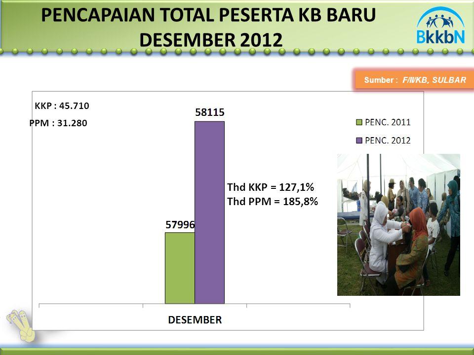 PENCAPAIAN TOTAL PESERTA KB BARU DESEMBER 2012 Sumber : F/II/KB, SULBAR PPM : 31.280 KKP : 45.710 Thd KKP = 127,1% Thd PPM = 185,8%