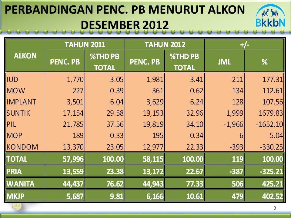 Sumber : F/II/KB, SULBAR 4 PENC. PB PER PB TOTAL, PER KKP DAN PPM DESEMBER 2012