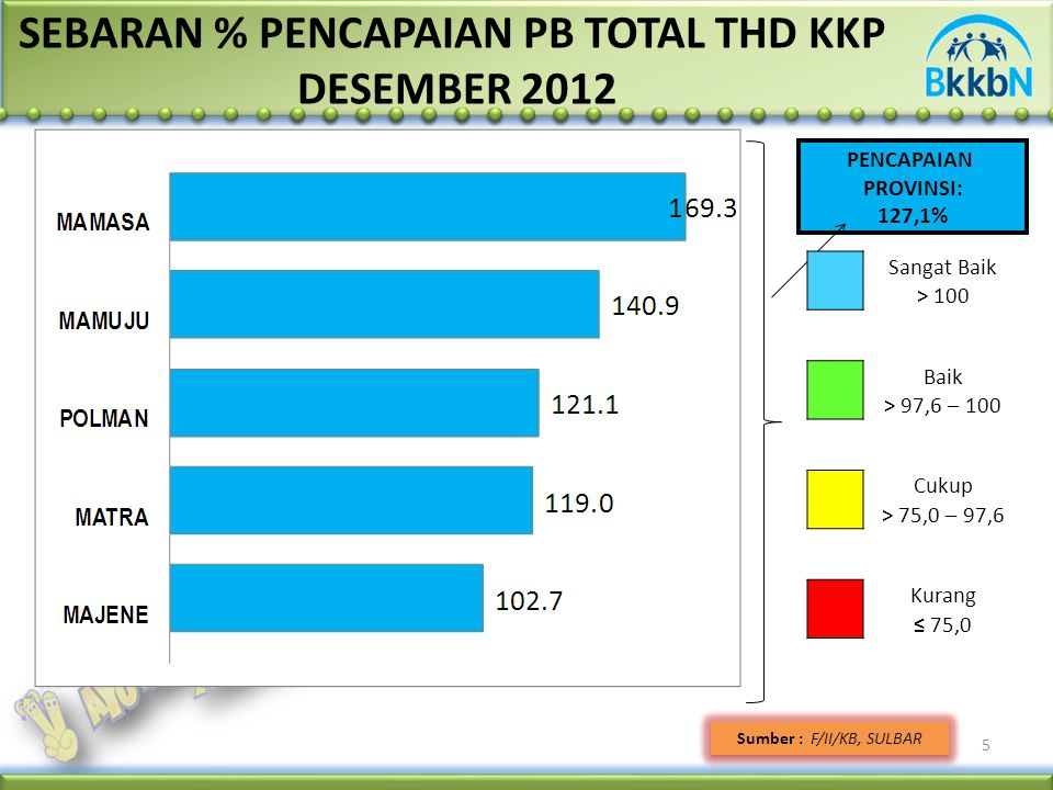 5 SEBARAN % PENCAPAIAN PB TOTAL THD KKP DESEMBER 2012 Sumber : F/II/KB, SULBAR PENCAPAIAN PROVINSI: 127,1% Sangat Baik > 100 Baik > 97,6 – 100 Cukup > 75,0 – 97,6 Kurang ≤ 75,0
