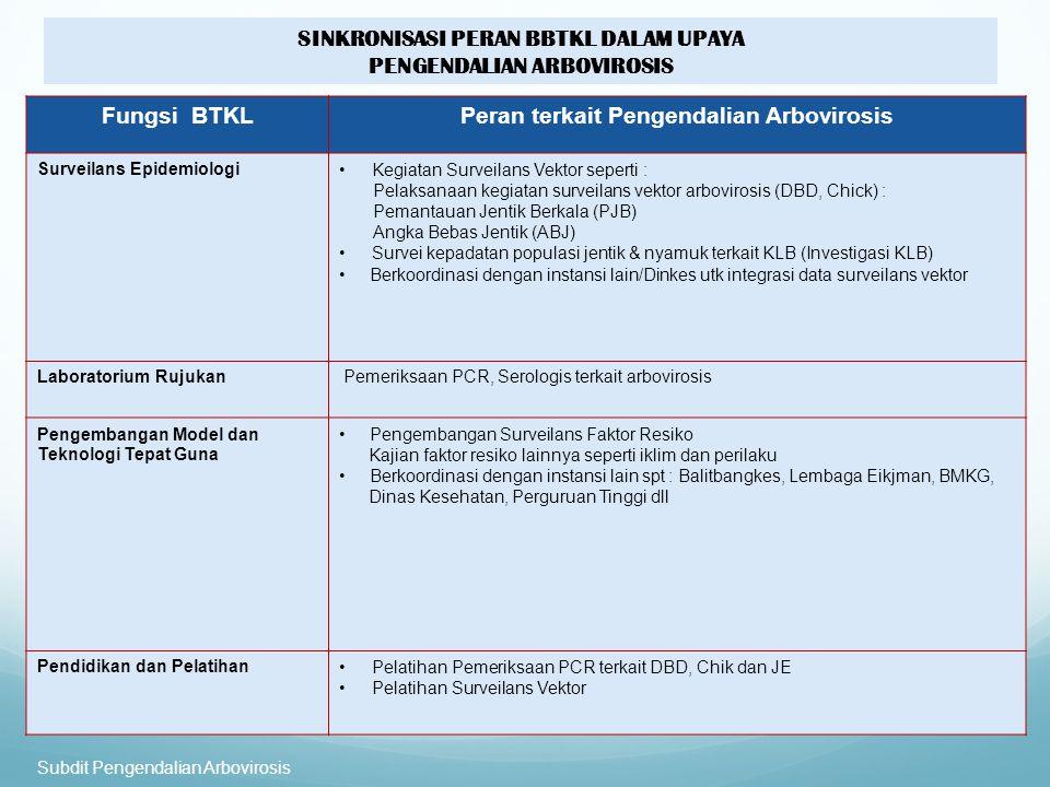 Fungsi BTKLPeran terkait Pengendalian Arbovirosis Surveilans EpidemiologiKegiatan Surveilans Vektor seperti : Pelaksanaan kegiatan surveilans vektor arbovirosis (DBD, Chick) : Pemantauan Jentik Berkala (PJB) Angka Bebas Jentik (ABJ) Survei kepadatan populasi jentik & nyamuk terkait KLB (Investigasi KLB) Berkoordinasi dengan instansi lain/Dinkes utk integrasi data surveilans vektor Laboratorium Rujukan Pemeriksaan PCR, Serologis terkait arbovirosis Pengembangan Model dan Teknologi Tepat Guna Pengembangan Surveilans Faktor Resiko Kajian faktor resiko lainnya seperti iklim dan perilaku Berkoordinasi dengan instansi lain spt : Balitbangkes, Lembaga Eikjman, BMKG, Dinas Kesehatan, Perguruan Tinggi dll Pendidikan dan PelatihanPelatihan Pemeriksaan PCR terkait DBD, Chik dan JE Pelatihan Surveilans Vektor Subdit Pengendalian Arbovirosis SINKRONISASI PERAN BBTKL DALAM UPAYA PENGENDALIAN ARBOVIROSIS