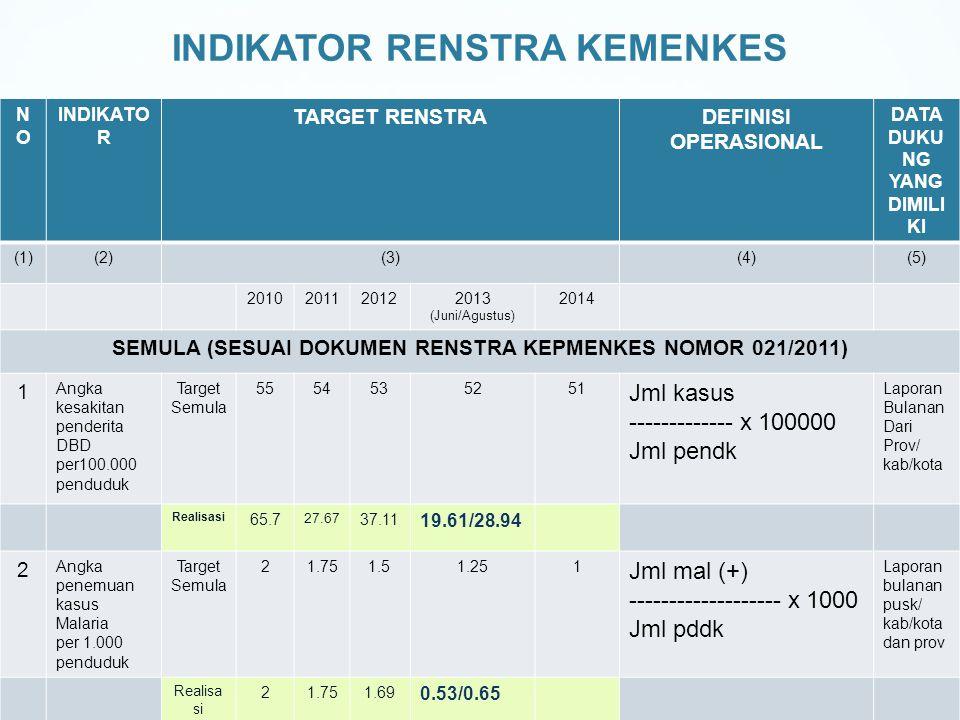 INDIKATOR RENSTRA KEMENKES NONO INDIKATO R TARGET RENSTRADEFINISI OPERASIONAL DATA DUKU NG YANG DIMILI KI (1)(2)(3)(4)(5) 2010201120122013 (Juni/Agustus) 2014 SEMULA (SESUAI DOKUMEN RENSTRA KEPMENKES NOMOR 021/2011) 1 Angka kesakitan penderita DBD per100.000 penduduk Target Semula 5554535251 Jml kasus ------------- x 100000 Jml pendk Laporan Bulanan Dari Prov/ kab/kota Realisasi 65.7 27.67 37.11 19.61/28.94 2 Angka penemuan kasus Malaria per 1.000 penduduk Target Semula 21.751.51.251 Jml mal (+) ------------------- x 1000 Jml pddk Laporan bulanan pusk/ kab/kota dan prov Realisa si 21.751.69 0.53/0.65