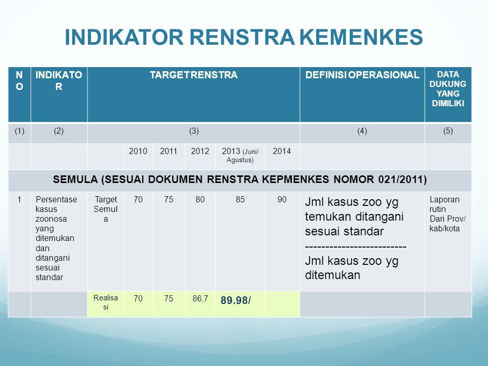 INDIKATOR RENSTRA KEMENKES NONO INDIKATO R TARGET RENSTRADEFINISI OPERASIONAL DATA DUKUNG YANG DIMILIKI (1)(2)(3)(4)(5) 2010201120122013 (Juni/ Agustus) 2014 SEMULA (SESUAI DOKUMEN RENSTRA KEPMENKES NOMOR 021/2011) 1Persentase kasus zoonosa yang ditemukan dan ditangani sesuai standar Target Semul a 7075808590 Jml kasus zoo yg temukan ditangani sesuai standar ------------------------- Jml kasus zoo yg ditemukan Laporan rutin Dari Prov/ kab/kota Realisa si 707586,7 89.98/