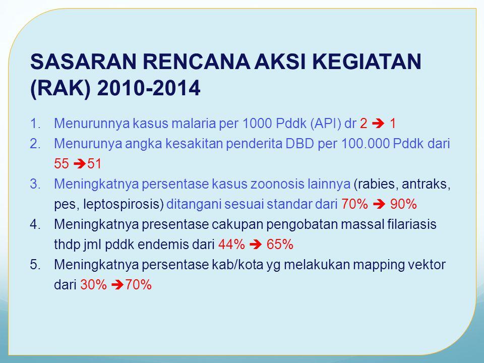 Rakerkenas PP & PL, 18 April 2011 SASARAN RENCANA AKSI KEGIATAN (RAK) 2010-2014 1.Menurunnya kasus malaria per 1000 Pddk (API) dr 2  1 2.Menurunya angka kesakitan penderita DBD per 100.000 Pddk dari 55  51 3.Meningkatnya persentase kasus zoonosis lainnya (rabies, antraks, pes, leptospirosis) ditangani sesuai standar dari 70%  90% 4.Meningkatnya presentase cakupan pengobatan massal filariasis thdp jml pddk endemis dari 44%  65% 5.Meningkatnya persentase kab/kota yg melakukan mapping vektor dari 30%  70%