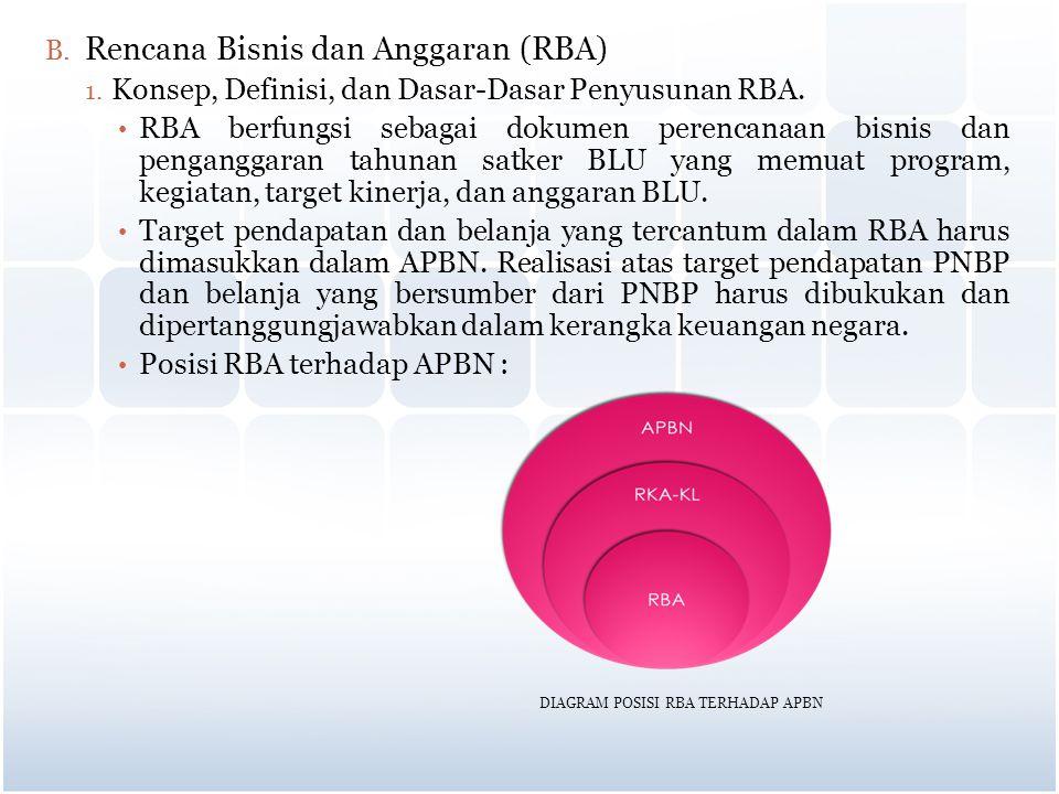 B. Rencana Bisnis dan Anggaran (RBA) 1. Konsep, Definisi, dan Dasar-Dasar Penyusunan RBA. RBA berfungsi sebagai dokumen perencanaan bisnis dan pengang