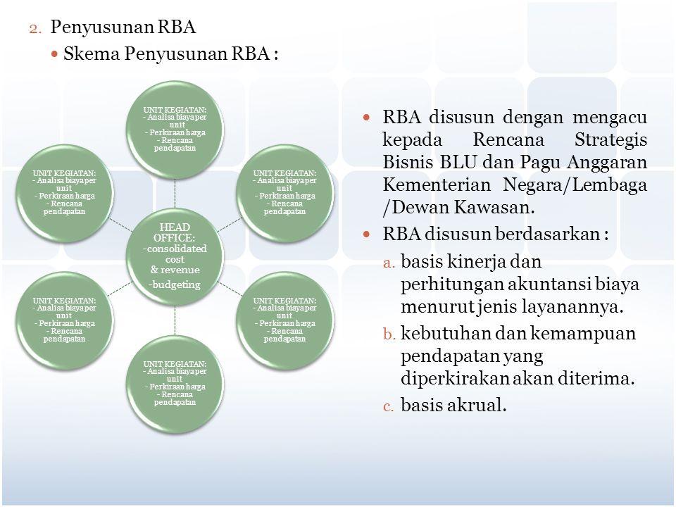 2. Penyusunan RBA Skema Penyusunan RBA : RBA disusun dengan mengacu kepada Rencana Strategis Bisnis BLU dan Pagu Anggaran Kementerian Negara/Lembaga /