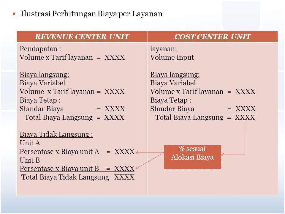 Ilustrasi Perhitungan Biaya per Layanan REVENUE CENTER UNITCOST CENTER UNIT Pendapatan : Volume x Tarif layanan = XXXX Biaya langsung: Biaya Variabel