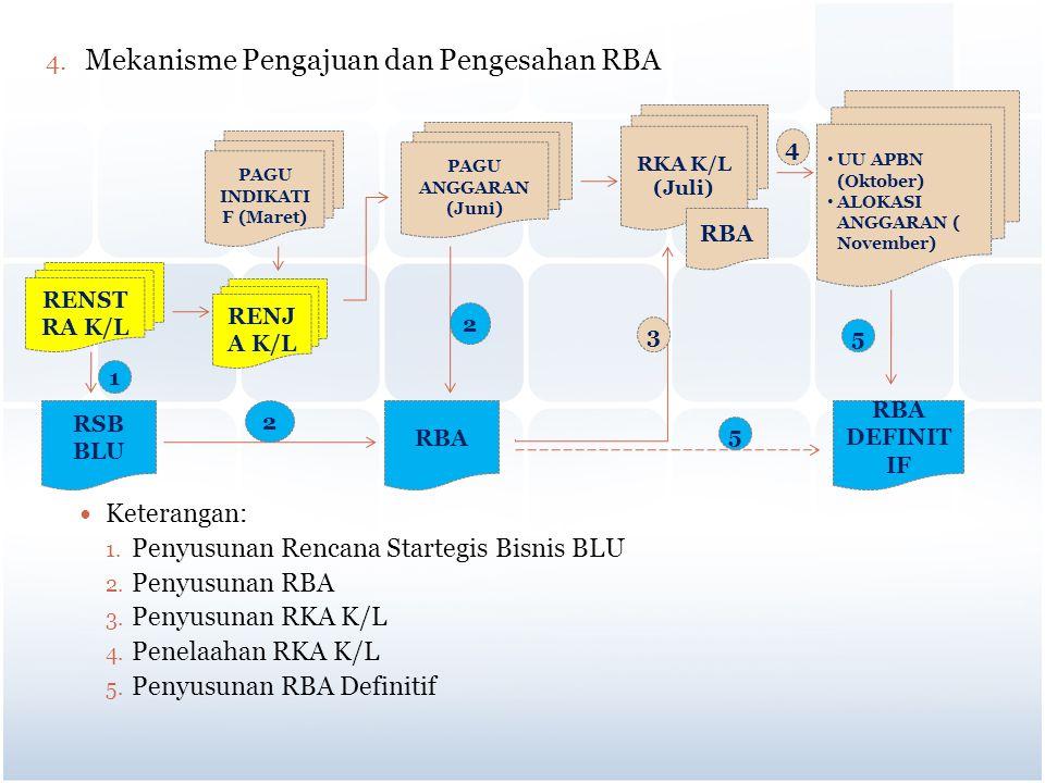 4. Mekanisme Pengajuan dan Pengesahan RBA Keterangan: 1. Penyusunan Rencana Startegis Bisnis BLU 2. Penyusunan RBA 3. Penyusunan RKA K/L 4. Penelaahan