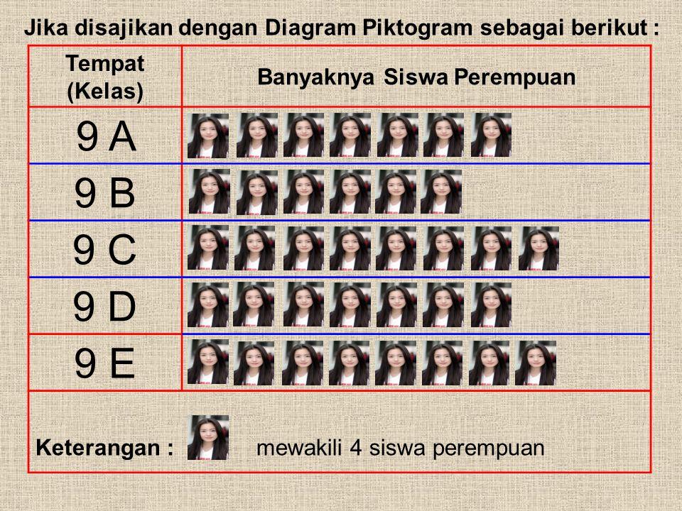 C. PENYAJIAN DATA 2. Penyajian Data Dalam Bentuk Diagram a. Diagram Lambang (Piktogram) Contoh : Daftar berikut adalah banyaknya siswa perempuan kelas