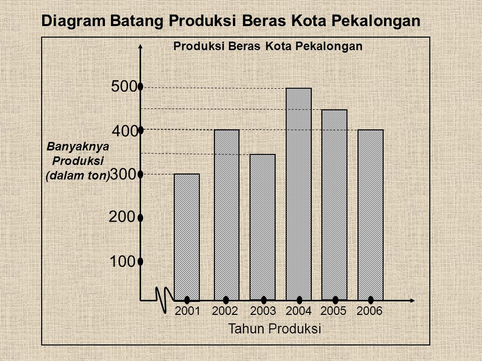 b. Diagram Batang Contoh 1 : Daftar berikut adalah data produksi beras Kota Pekalongan dari tahun 2001 – 2006 dalam satuan ton Tahun ProduksiBanyaknya