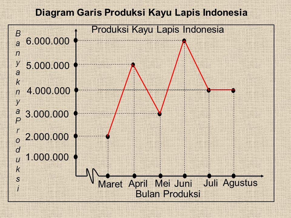 c. Diagram Garis Contoh 1 : Daftar berikut adalah data produksi kayu lapis di Indonesia dari bulan Maret sampai Agustus 2007 dengan pembulatan ke ratu