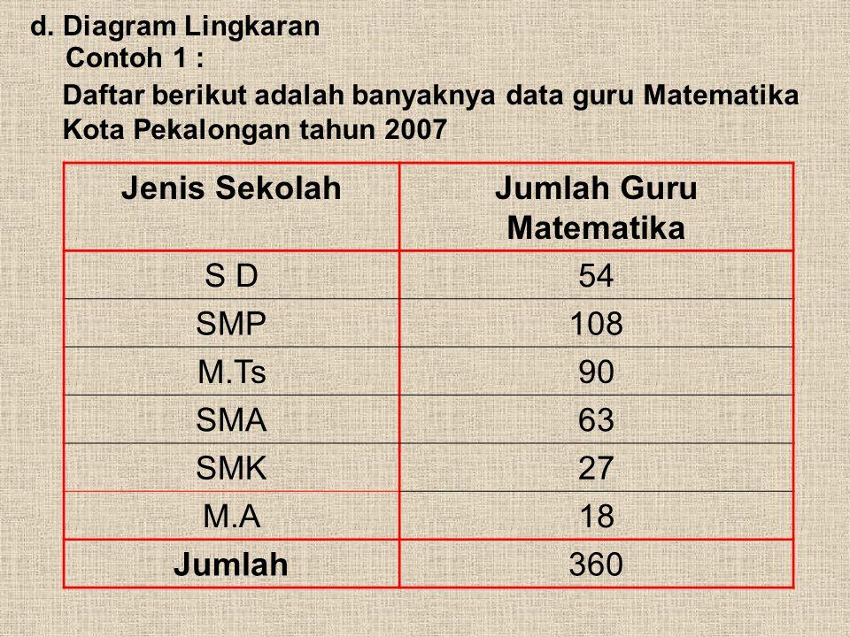 Diagram Garis Produksi Kayu Lapis Indonesia Maret 1.000.000 Bulan Produksi B a n y a k n y a P r o d u k s i Produksi Kayu Lapis Indonesia April Mei J