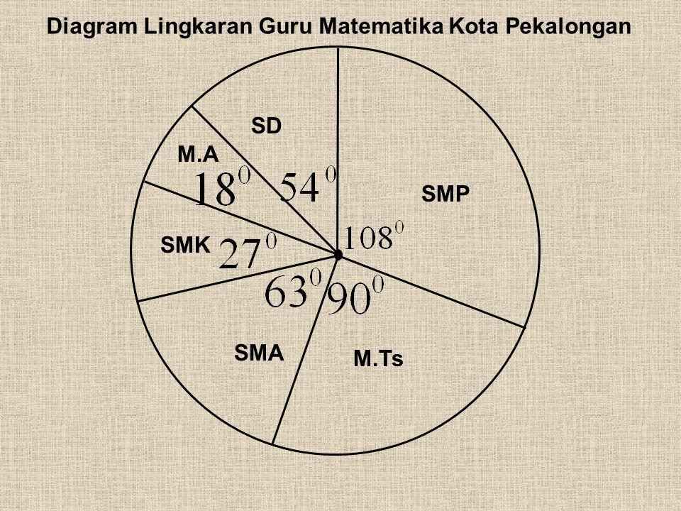 Diagram Lingkaran Guru Matematika Kota Pekalongan Jenis Sekolah Jumlah Guru Matematika Besar Sudut Pusat S D54 SMP108 M.Ts90 SMA63 SMK27 M.A18 Jumlah3