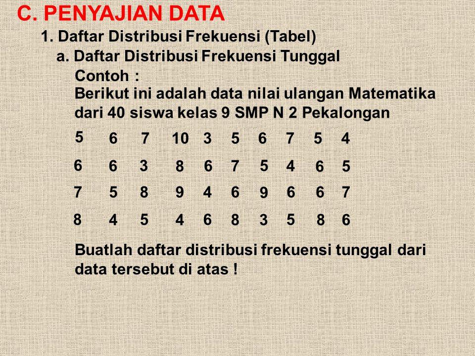 C.PENYAJIAN DATA 1. Daftar Distribusi Frekuensi (Tabel) a.