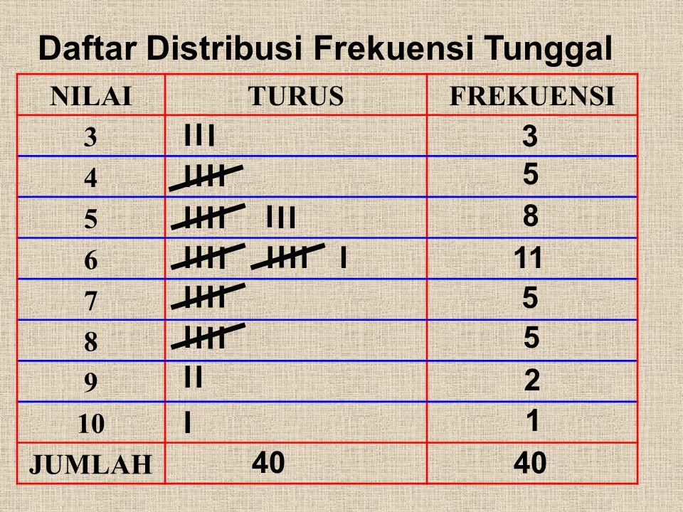 C. PENYAJIAN DATA 1. Daftar Distribusi Frekuensi (Tabel) a. Daftar Distribusi Frekuensi Tunggal Contoh : Berikut ini adalah data nilai ulangan Matemat
