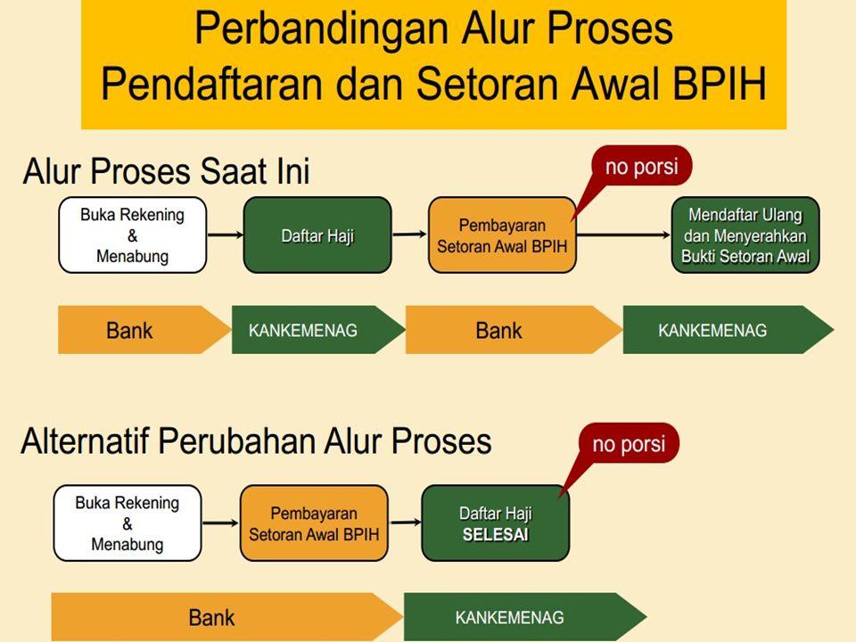 4. Memudahkan penyamaan dan rekonsiliasi (verifikasi) antara jumlah pendaftar haji pada Kankemenag dengan jumlah penyetoran / pembayaran BPIH pada BPS