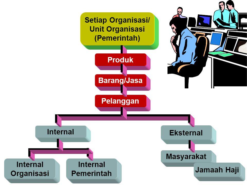 Internal Eksternal Setiap Organisasi/ Unit Organisasi (Pemerintah) Produk Barang/Jasa Pelanggan Masyarakat Internal Organisasi Internal Pemerintah Jamaah Haji