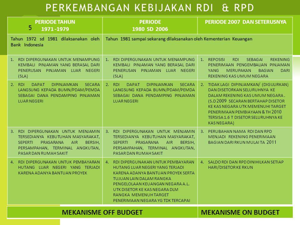 DAFTAR REKENING NoNama RekeningNo Rekening Mata Uang 1 Dana Investasi513.000000980IDR 2 Menteri Keuangan Rekg.