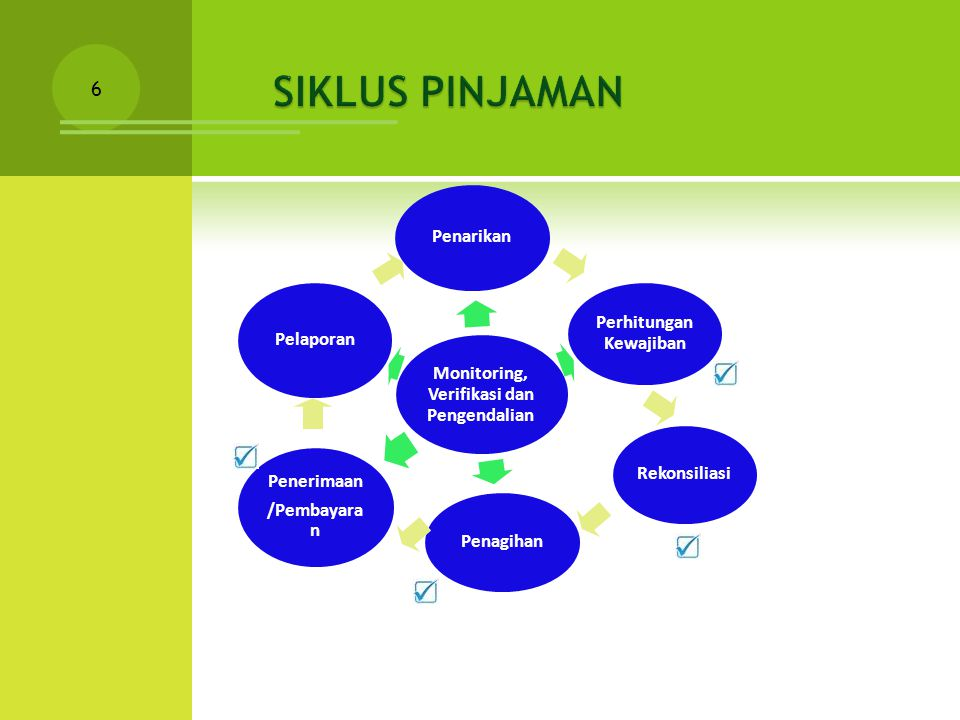 Pemberi Pinjaman 2 Pelaporan 8a 7 4b 8b 5 6a 4a 1 6c 3 GL&CA Direct Payment Special Account Reimbursement Negosiasi 6b 8c 8d L/C