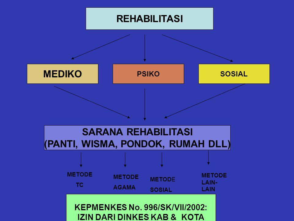 PASIEN D/: GANGGUAN MENTAL & PERILAKU AKIBAT PENGGUNAAN ZAT PSIKOAKTIF REHABILITASITERAPI PENYALAHGUNAAN & KETERGANTUNGAN NAPZA TERAPI & REHABILITASI