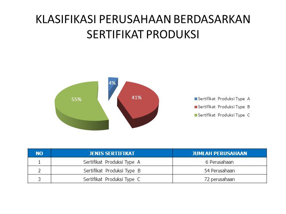 KLASIFIKASI PERUSAHAAN BERDASARKAN SERTIFIKAT PRODUKSI NOJENIS SERTIFIKATJUMLAH PERUSAHAAN 1Sertifikat Produksi Type A6 Perusahaan 2Sertifikat Produks