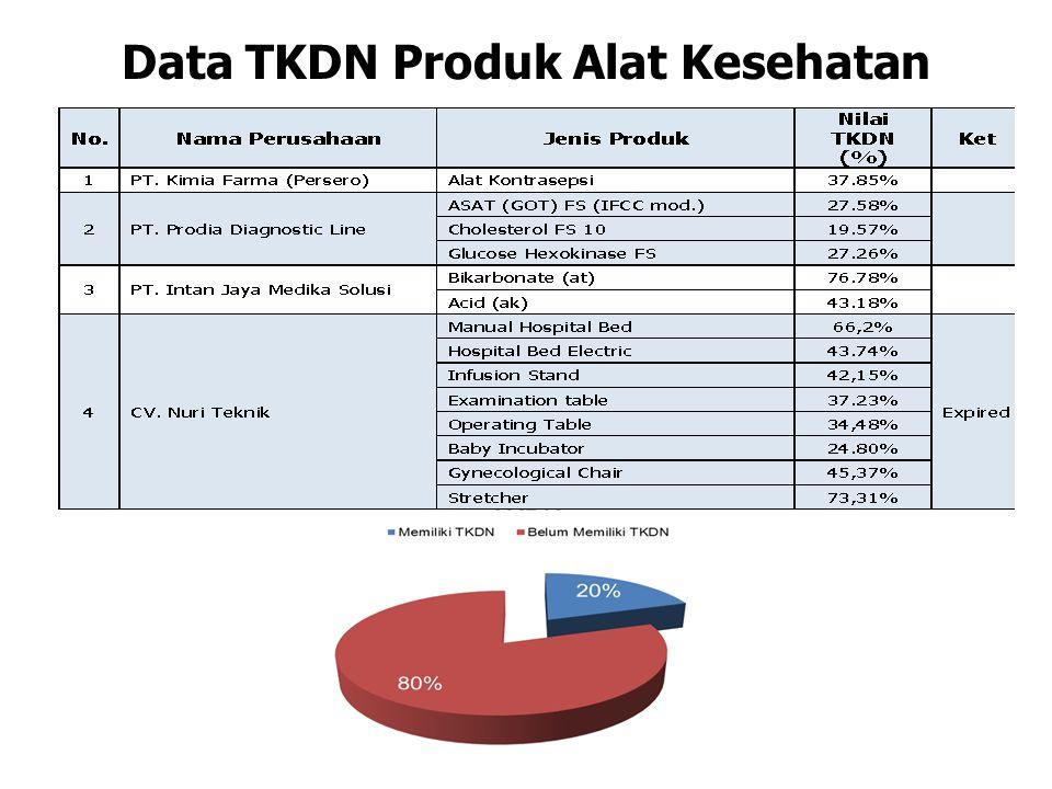 Data TKDN Produk Alat Kesehatan