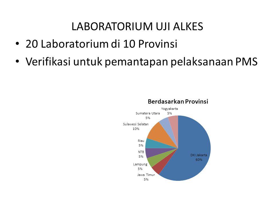 LABORATORIUM UJI ALKES 20 Laboratorium di 10 Provinsi Verifikasi untuk pemantapan pelaksanaan PMS