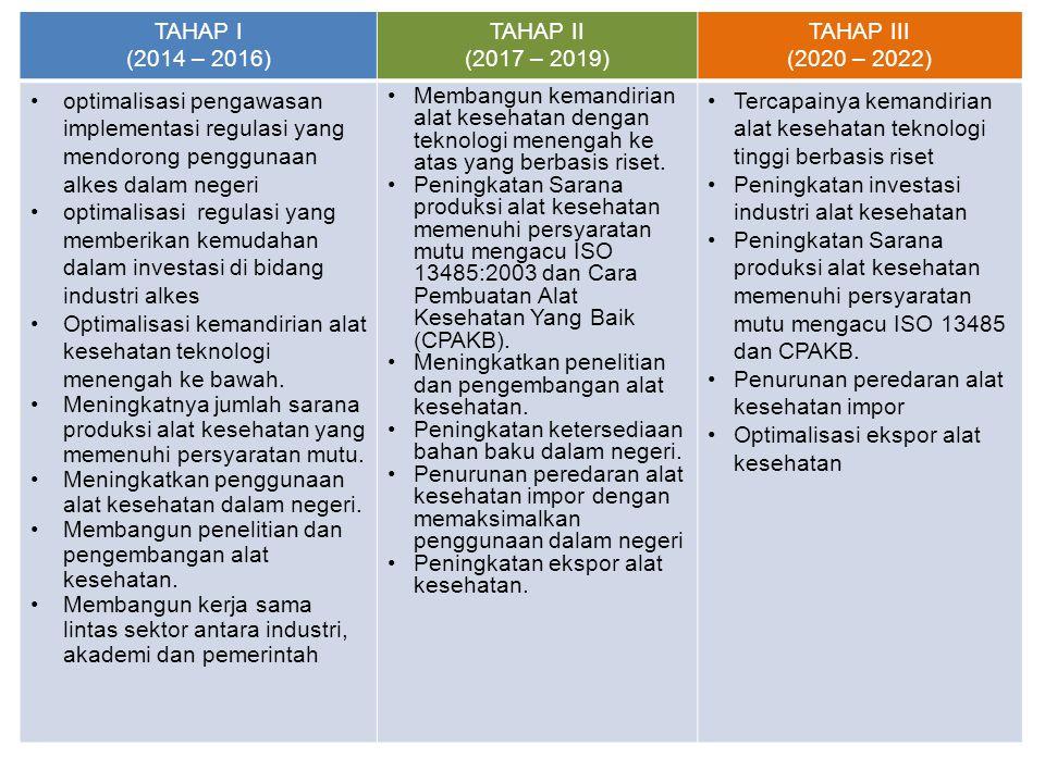 TAHAP I (2014 – 2016) TAHAP II (2017 – 2019) TAHAP III (2020 – 2022) optimalisasi pengawasan implementasi regulasi yang mendorong penggunaan alkes dal