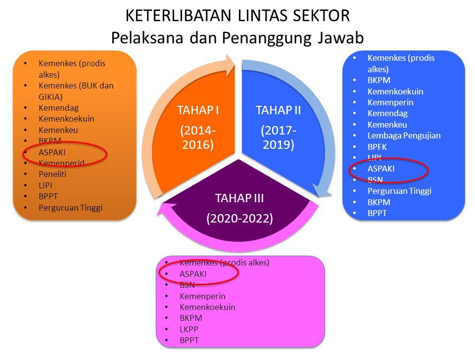 KETERLIBATAN LINTAS SEKTOR Pelaksana dan Penanggung Jawab TAHAP II (2017- 2019) TAHAP III (2020-2022) TAHAP I (2014- 2016) Kemenkes (prodis alkes) Kem